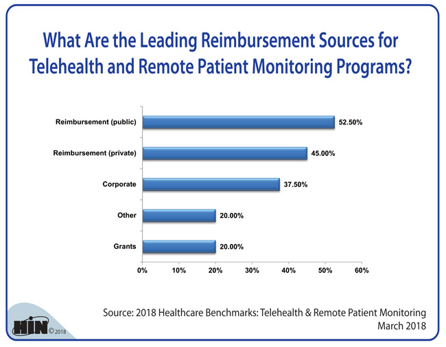 Healthcare Intelligence Network - What Are the Leading Reimbursement Sources for Telehealth and Remote Patient Monitoring Programs?
