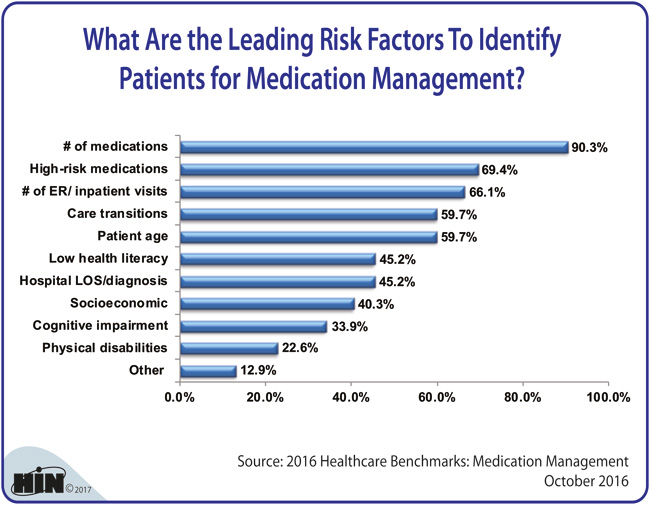 Healthcare Intelligence Network - What Are the Leading Risk Factors To Identify Patients for Medication Management?