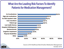 What Are the Leading Risk Factors To Identify Patients for Medication Management?