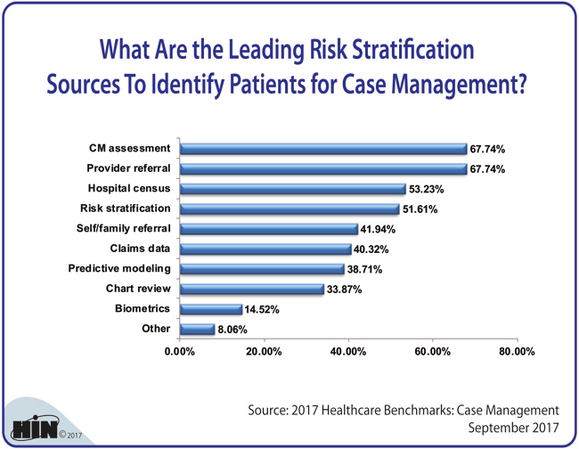 Healthcare Intelligence Network - What Are the Leading Risk Stratification Sources To Identify Patients for Case Management?