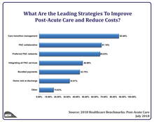 What Are the Leading Strategies To Improve Post-Acute Care and Reduce Costs?