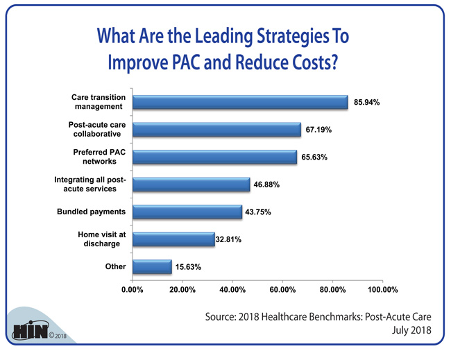 Healthcare Intelligence Network - What Are the Leading Strategies To Improve PAC and Reduce Costs?