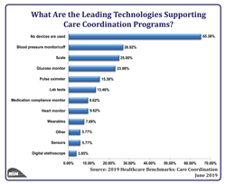 What Are the Leading Technologies Supporting Care Coordination Programs?