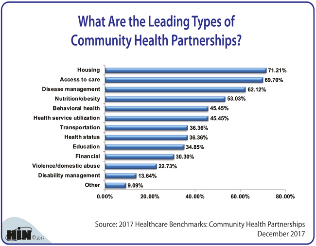Healthcare Intelligence Network - What Are the Leading Types of Community Health Partnerships?