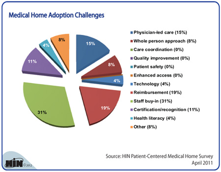 Patient centered home care model