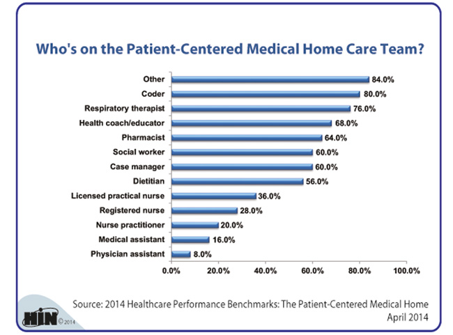 Healthcare Intelligence Network - Who's on the Patient-Centered Medical Home Care Team?