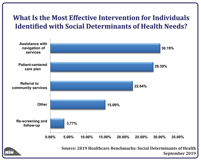 Healthcare Intelligence Network - What Is the Most Effective Intervention for Individuals Identified with Social Determinants of Health Needs?
