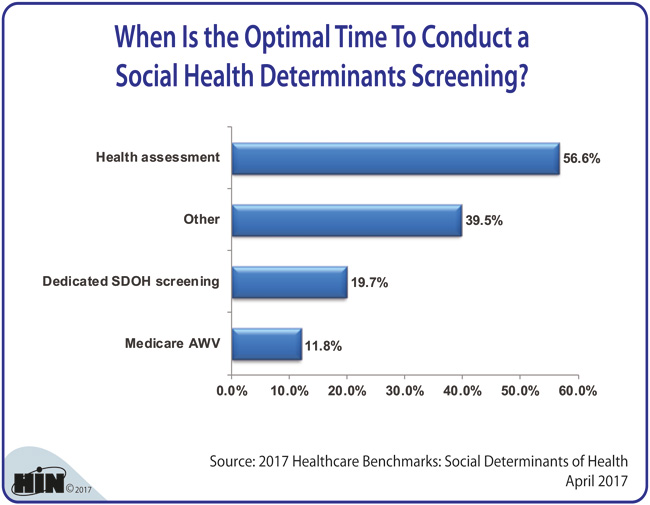Healthcare Intelligence Network - When Is the Optimal Time To Conduct a Social Health Determinants Screening?
