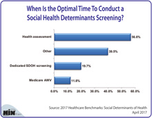 When Is the Optimal Time To Conduct a Social Health Determinants Screening?