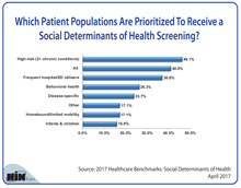 Which Patient Populations Are Prioritized To Receive a Social Determinants of Health Screening?