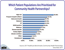 Which Patient Populations Are Prioritized for Community Health Partnerships?