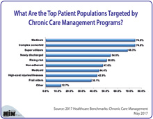 What Are the Top Patient Populations Targeted by Chronic Care Management Programs?