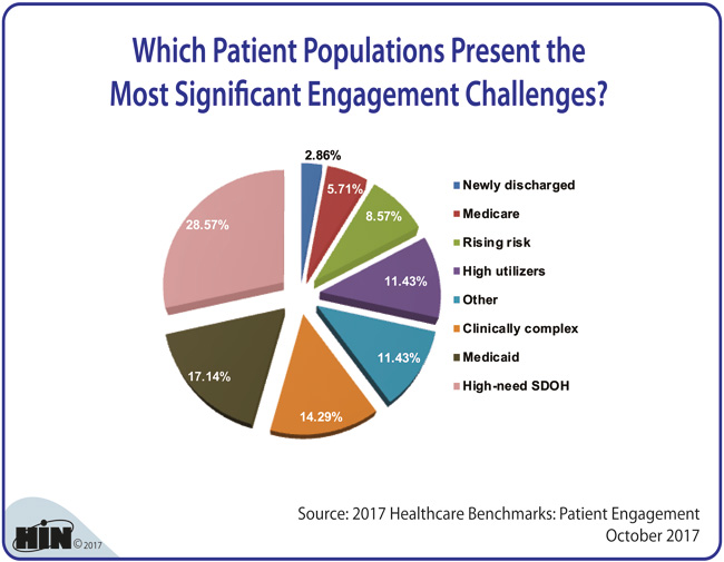 Healthcare Intelligence Network - Which Patient Populations Present the Most Significant Engagement Challenges?