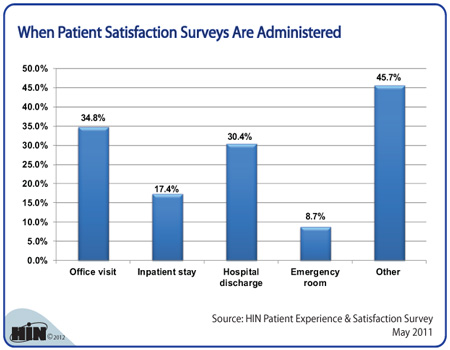 hospital research and patient satisfaction Increased nurse staffing leads to greater patient american patients generally express satisfaction with their hospital agency for healthcare research and.