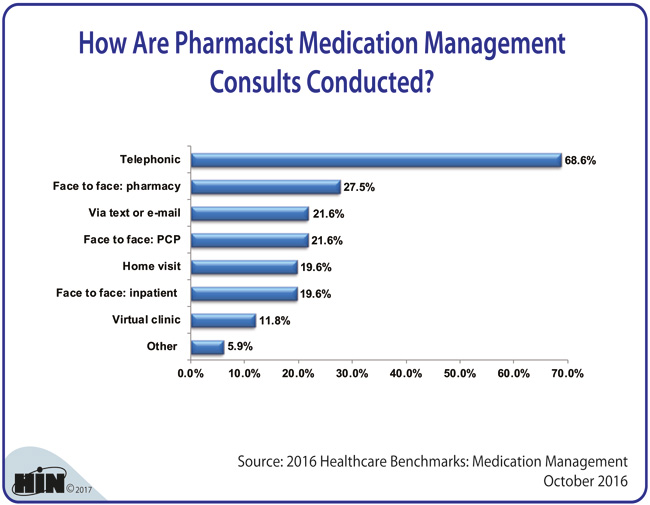 Healthcare Intelligence Network - How Are Pharmacist Medication Management Consults Conducted?