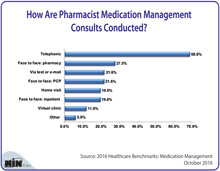 How Are Pharmacist Medication Management Consults Conducted?