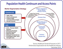 Population Health Continuum and Access Points