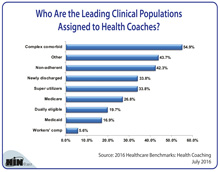 Who Are the Leading Clinical Populations Assigned to Health Coaches?