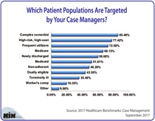 Which Patient Populations Are Targeted by Your Case Managers?