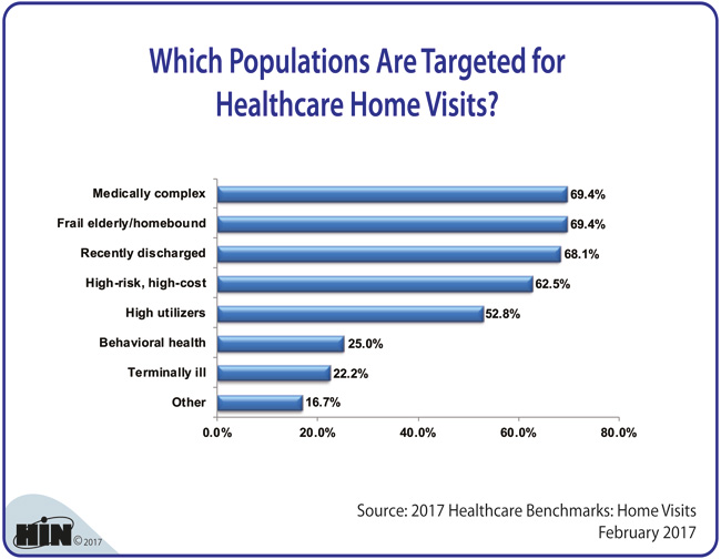 Healthcare Intelligence Network - Which Populations Are Targeted for Healthcare Home Visits?