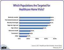 Which Populations Are Targeted for Healthcare Home Visits?