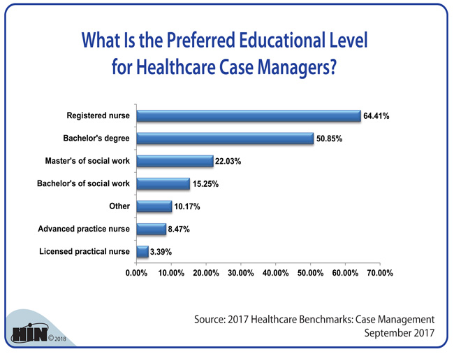 Healthcare Intelligence Network - What Is the Preferred Education Level of Healthcare Case Managers?