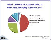 What Is the Primary Purpose of Conducting Home Visits Among High-Risk Populations?