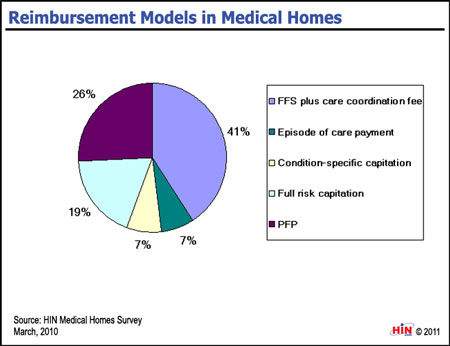 Patient centered medical home payment model