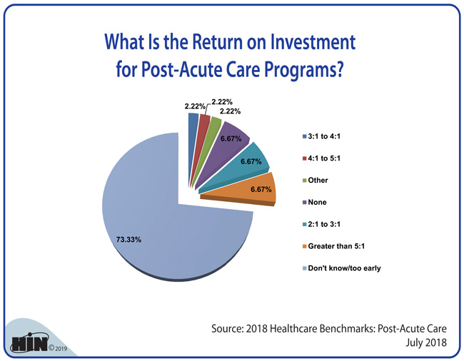 Healthcare Intelligence Network - What Is the Return on Investment for Post-Acute Care Programs?