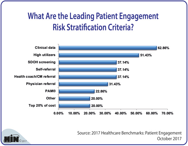 Healthcare Intelligence Network - What Are the Leading Patient Engagement Risk Stratification Criteria?