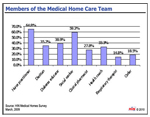 2010 Benchmarks in Medication Adherence