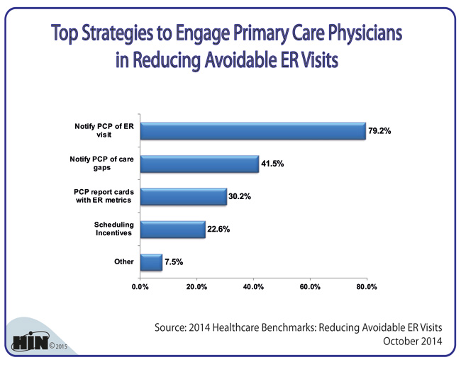 Emergency Room Visits Primary Care