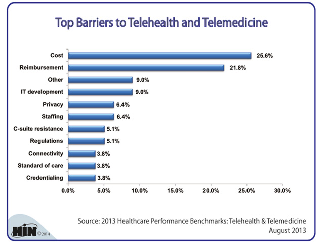 Healthcare Intelligence Network- Top Barriers to Telehealth & Telemedicine