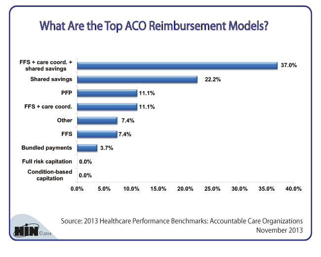 Healthcare Intelligence Network- ACO Reimbursement Models