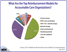 What Are the Top Reimbursement Models for Accountable Care Organizations?