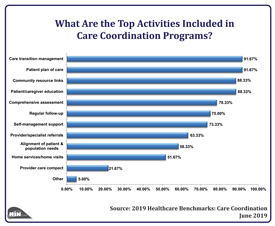 What Are the Top Activities Included in Care Coordination Programs?