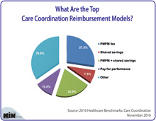 What Are the Top Care Coordination Reimbursement Models?