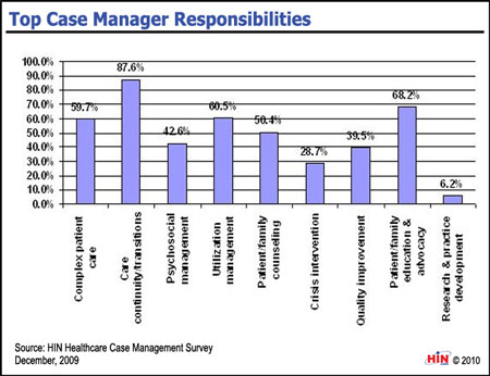 Case Management Duties SUMMARY: As the case manager's contribution to healthcare delivery and quality grows, so, too, do the responsibilities of that position.