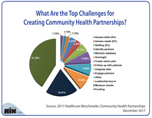 What Are the Top Challenges for Creating Community Health Partnerships?