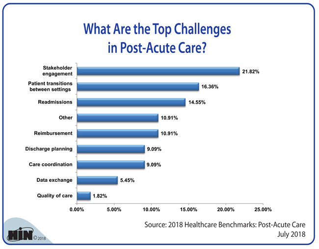 Healthcare Intelligence Network - What Are the Top Challenges in Post-Acute Care?