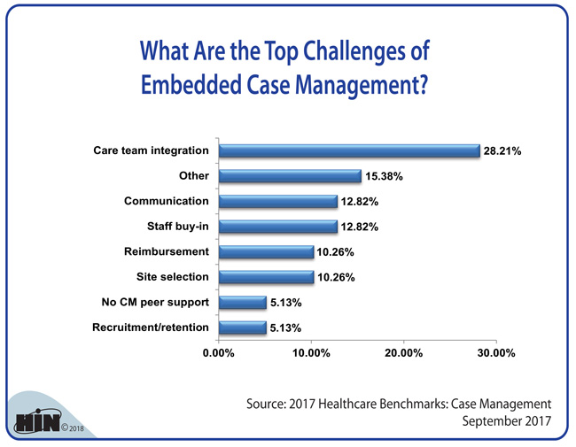 Healthcare Intelligence Network - What Are the Top Challenges of Embedded Case Management?