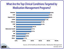 What Are the Top Clinical Conditions Targeted by Medication Management Programs?