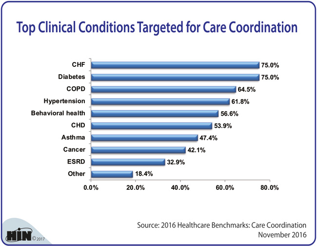 Healthcare Intelligence Network - Top Clinical Conditions Targeted for Care Coordination