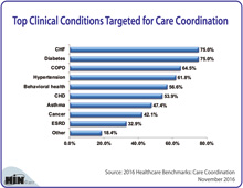 Top Clinical Conditions Targeted for Care Coordination