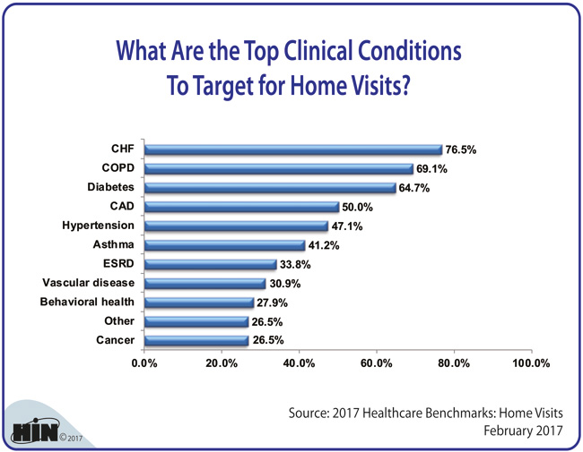 Healthcare Intelligence Network - What Are the Top Clinical Conditions To Target for Home Visits?
