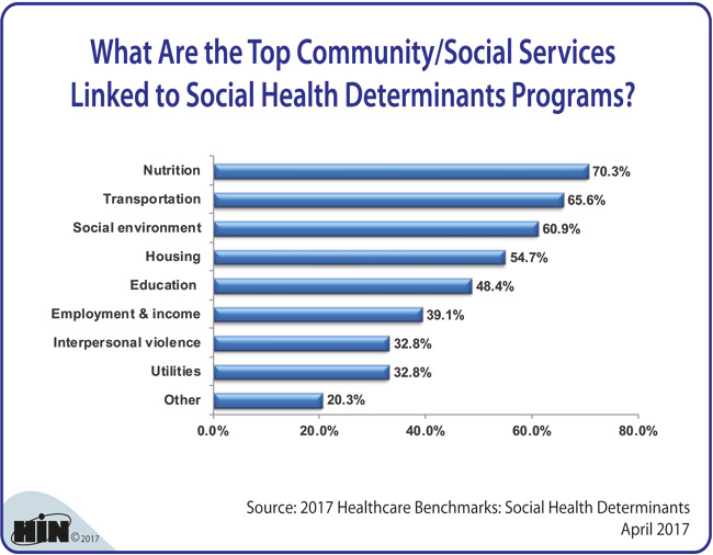 Healthcare Intelligence Network - What Are the Top Community/Social Services Linked to Social Health Determinants Programs?