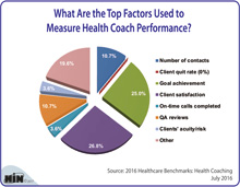 What Are the Top Factors Used to Measure Health Coach Performance?