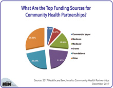 What Are the Top Funding Sources for Community Health Partnerships?