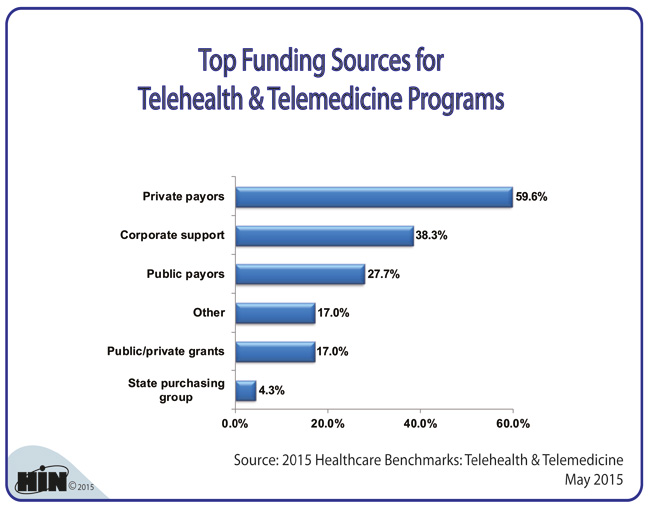 Healthcare Intelligence Network - Top Telehealth & Telemedicine Funding Sources