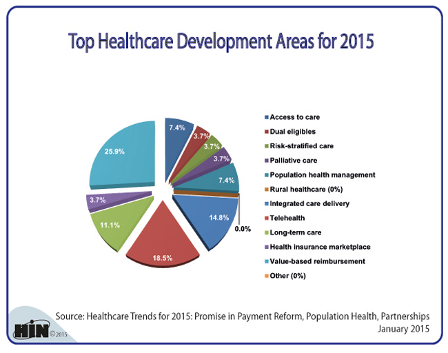 Healthcare Intelligence Network Chart Of The Week Top Healthcare